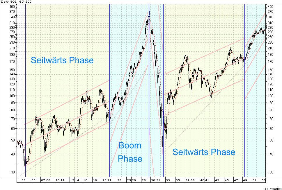 Marktphasen Des Dow Jones